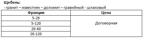 Щебень - гранит, известняк, доломит, гравийный, шлаковый
